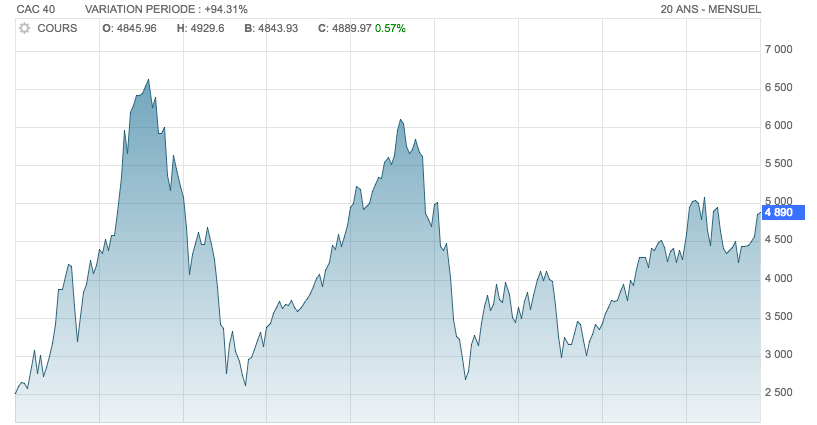 cac-40-20-ans