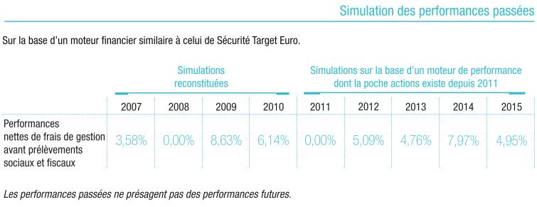 Sécurité Target Euro - Fiche Technique 2016