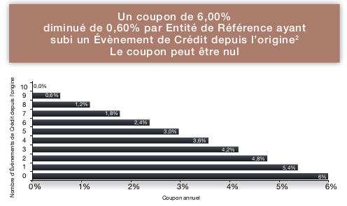 calcul des coupons Adequity Corporate 2018