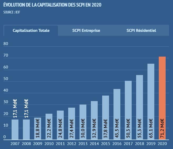 Les chiffres clés des SCPI en 2020